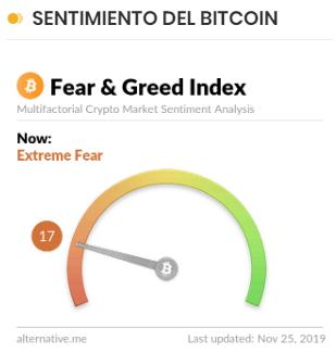 Sentimiento del Bitcoin