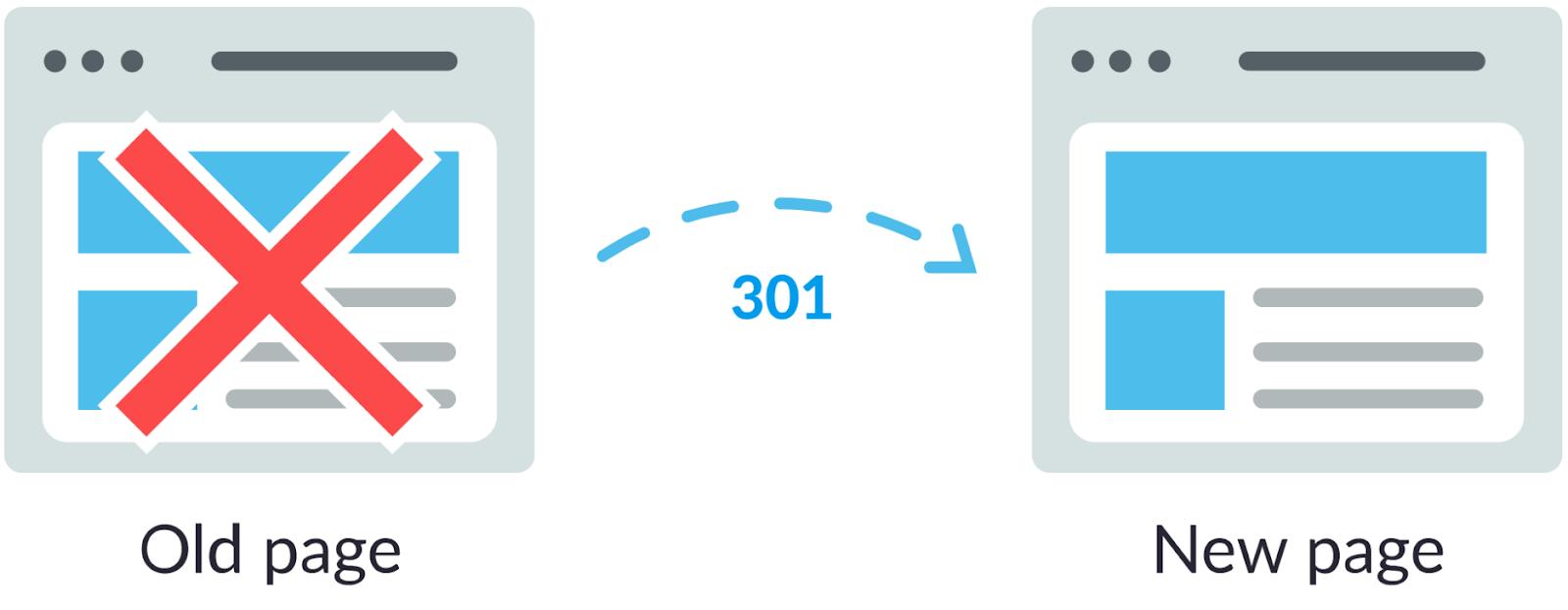 301 redirect со старой на новую страницу