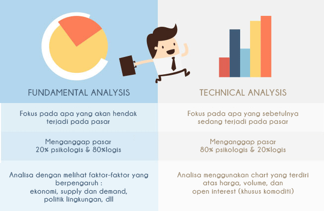 Analisa fundamental forex hari ini