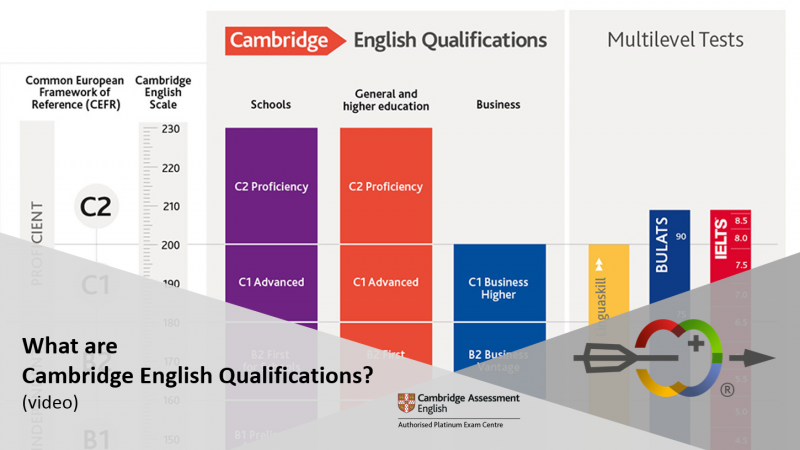 TỔNG QUAN VỀ KỲ THI CAMBRIDGE ENGLISH