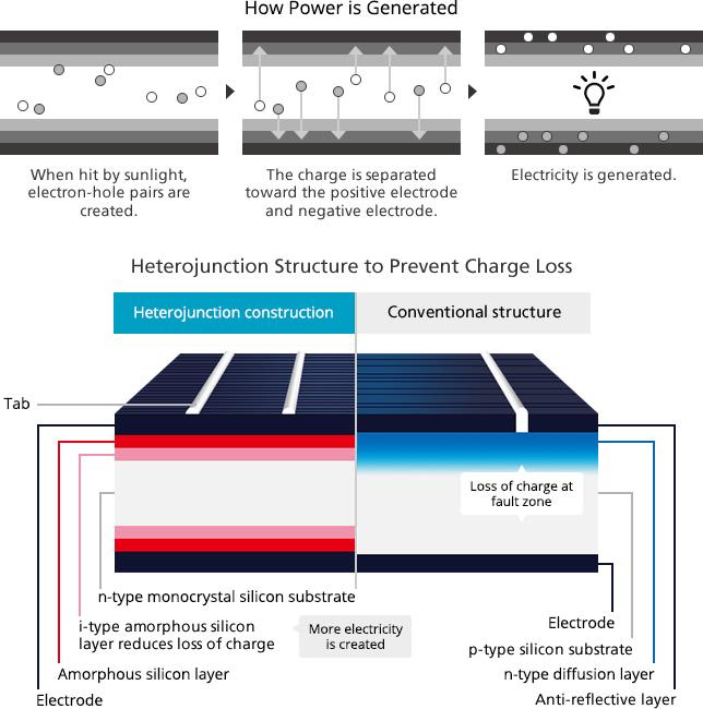 Panasonic Cell Technology