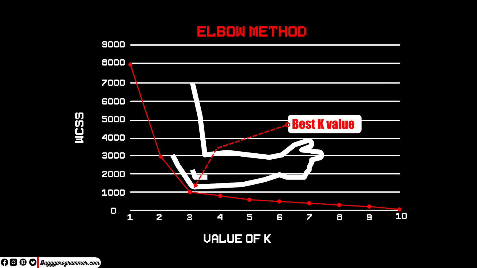 What Elbow Method K Means, K Means Elbow method, How K Means Elbow Method works Machine Learning