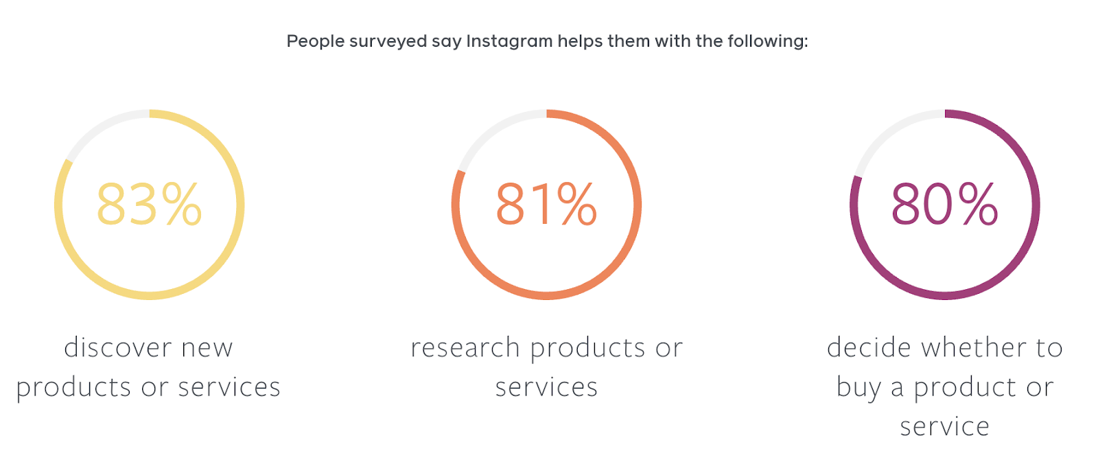 why people use IG stats