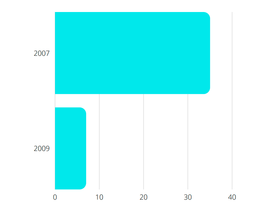 a graphical representation of Nutro cat food recalls between 2007 and 2009
