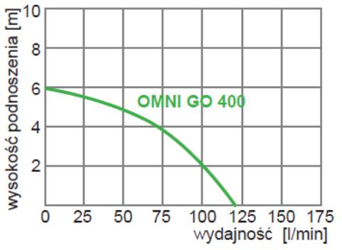 Omnigena OMNI GO 400
