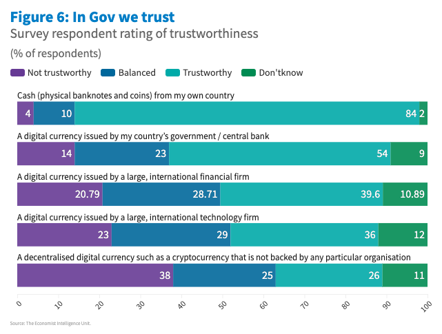 Chart showing the rating of trustworthiness for various types of digital currencies