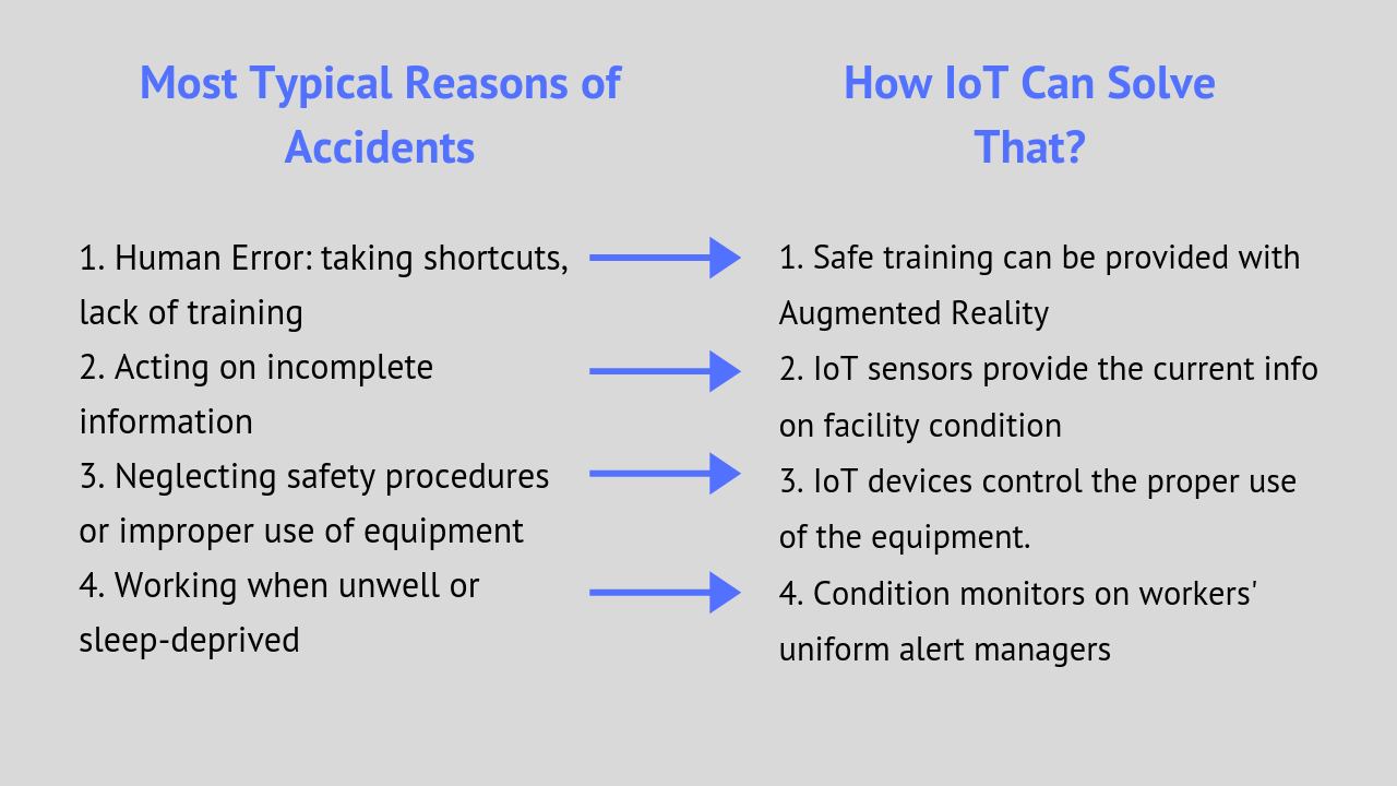 How IoT solves common safety isssues