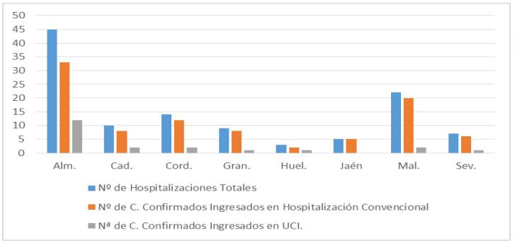 Hospitalizaciones por provincias por coronavirus