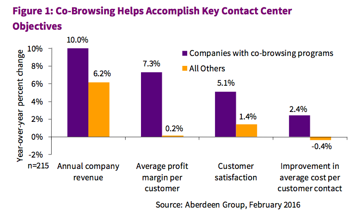 Co-browsing helps accomplish key contact center objectives