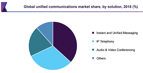 D:\Dev\Projects\Ideacom\Guest Posting\External\Mobile Unified Communications in 2019\Global Unified Communications Market Share.PNG