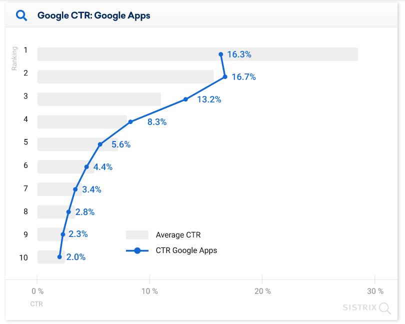 средний CTR позиций в выдаче Google с приложениями диаграмма