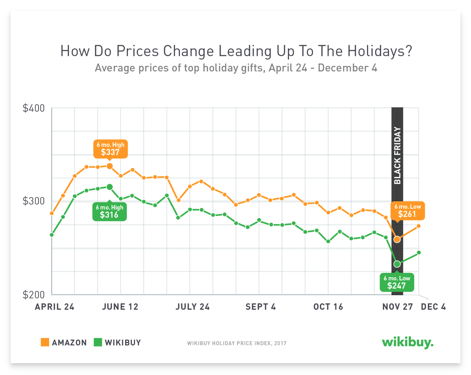 """A graph from a blog titled """"How Do Prices Change Leading Up To the Holidays""""."""