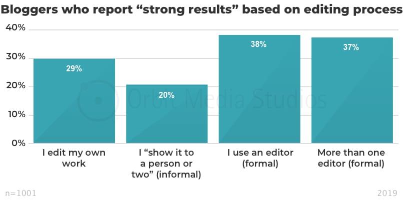 инфографика эффективность контента в зависимости от работы с редактором
