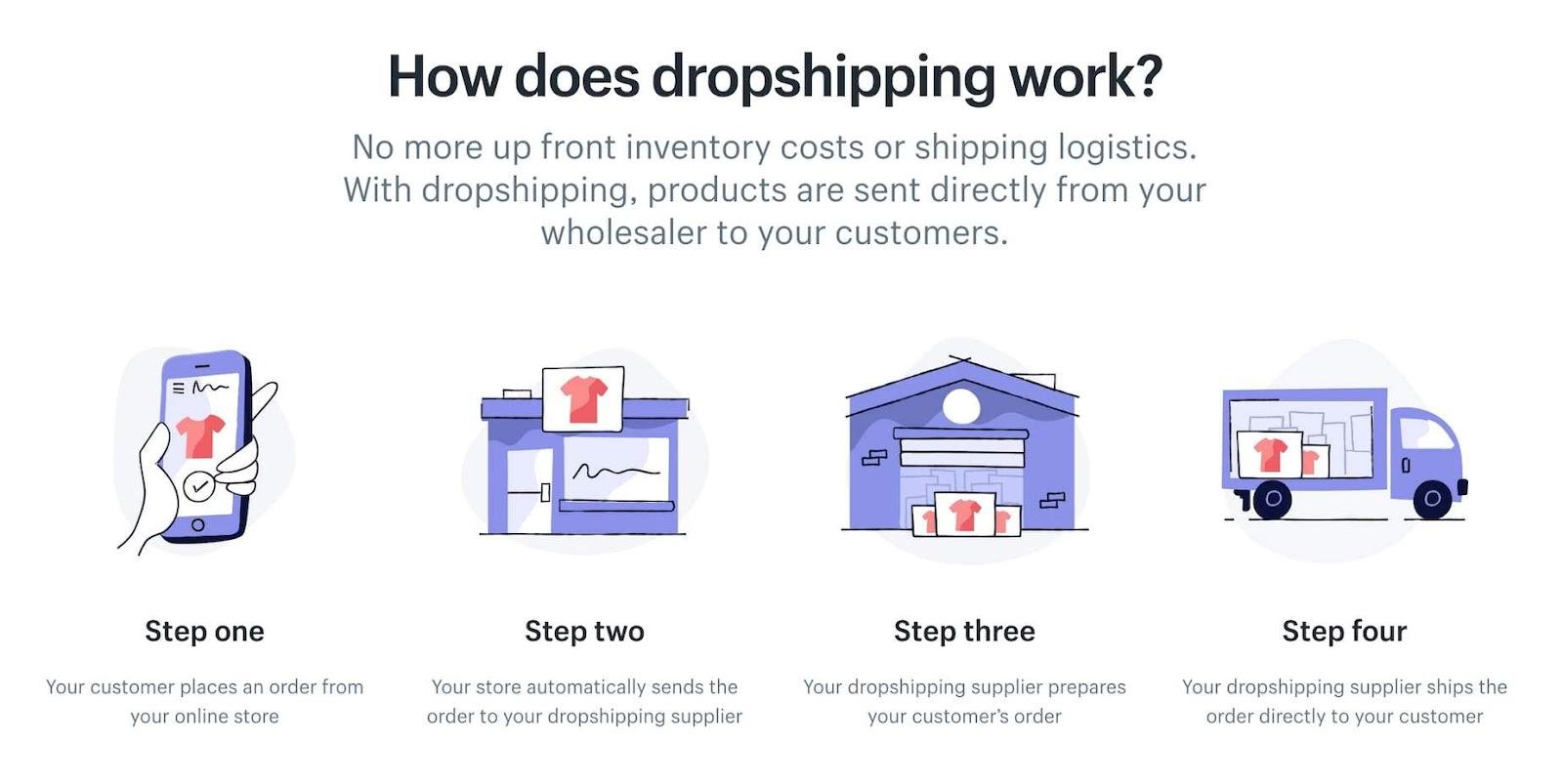 shopify dropshipping process