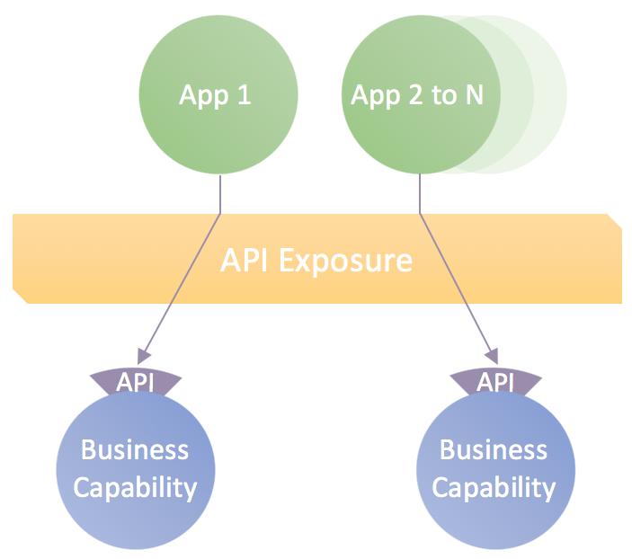 Figure 1: API Exposure