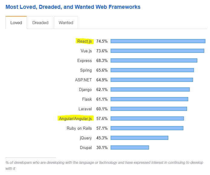 most loved, dreaded, and wanted frameworks