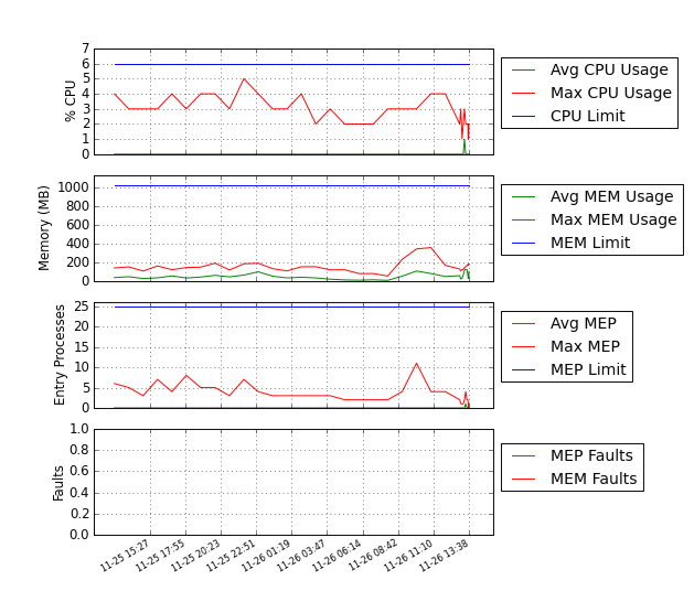 resurce_usage_charts