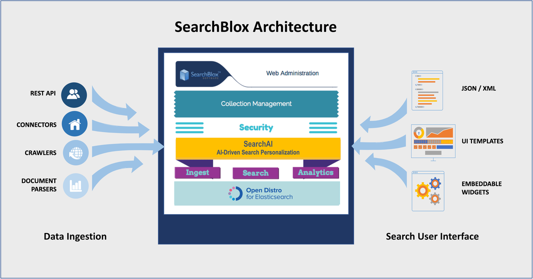 SearchBlox Architecture