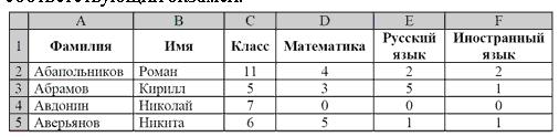 На основании данных, содержащихся в этой таблице, ответьте на два вопроса. 1. Сколько учеников 10 и 11 классов сдали экзамены по русскому и иностранному языкам на отметку 4 и 5 баллов? Ответ на этот вопрос запишите в ячейку G1 таблицы. 2. Сколько учеников в процентах не сдавали экзамен хотя бы по одному предмету? Ответ с точностью до одного знака после запятой запишите в ячейку G2 таблицы.
