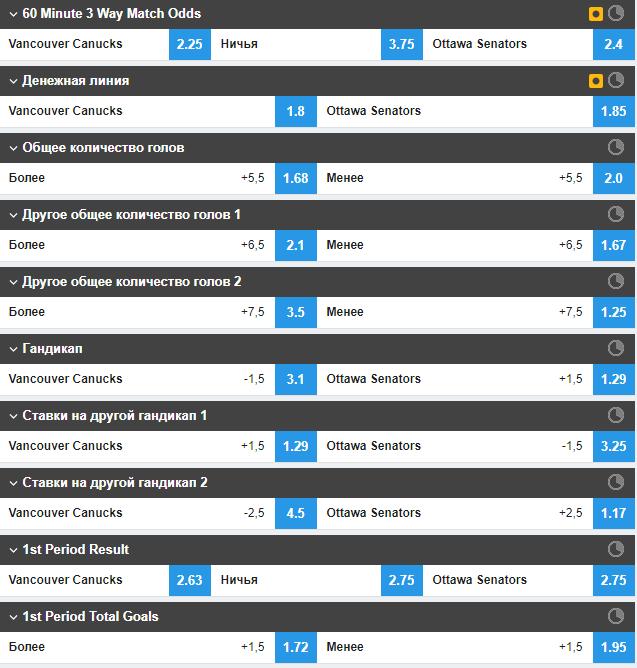 Ставки на хоккей на официальном сайте биржи ставок Betfair