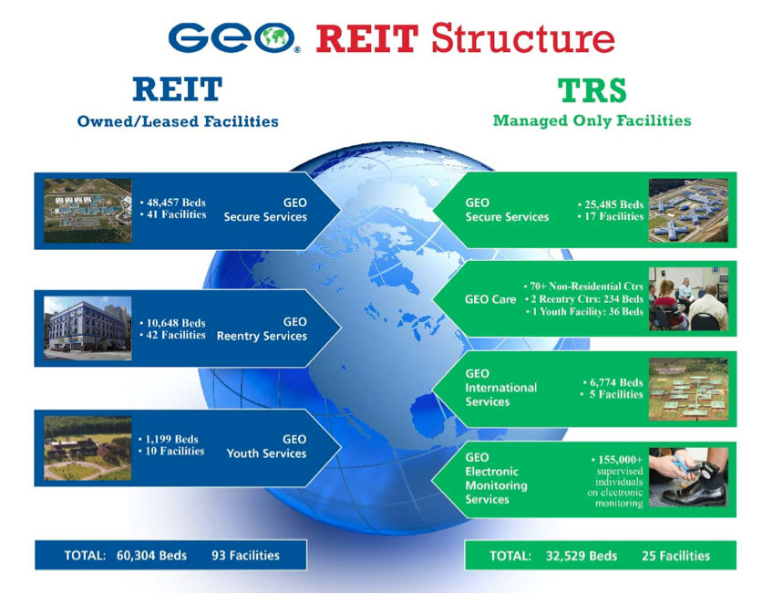 Geo Group stock REIT overview
