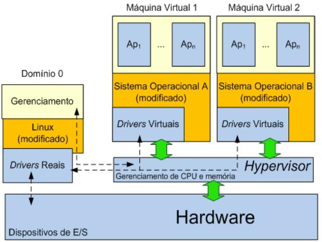 Hypervisor - Virtualização de Servidores