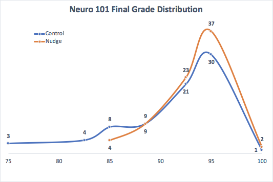 Chart of Neuro 101 final grade distributions shows two curves, one for a control and one for the group that used Nudge.