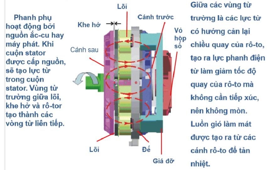 Thắng từ motor có cấu tạo thế nào?