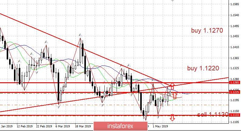 Trading Plan EURUSD 05/10/2019