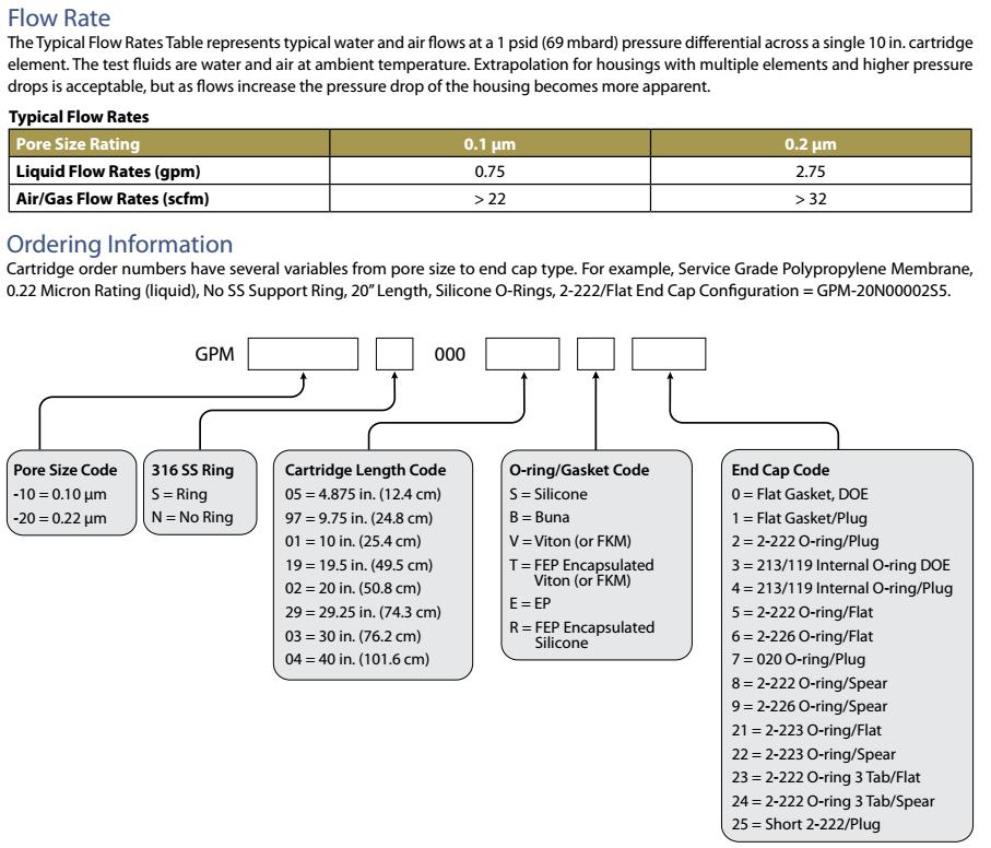 Lõi lọc GPM PPM EPD Polypropylene Membrane Cartridge Filters
