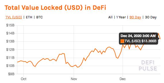 Объем средств, заблокированных в DeFi-протоколах по состоянию на 22 декабря 2020 года. Источник.