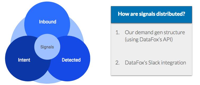 Signal-Data