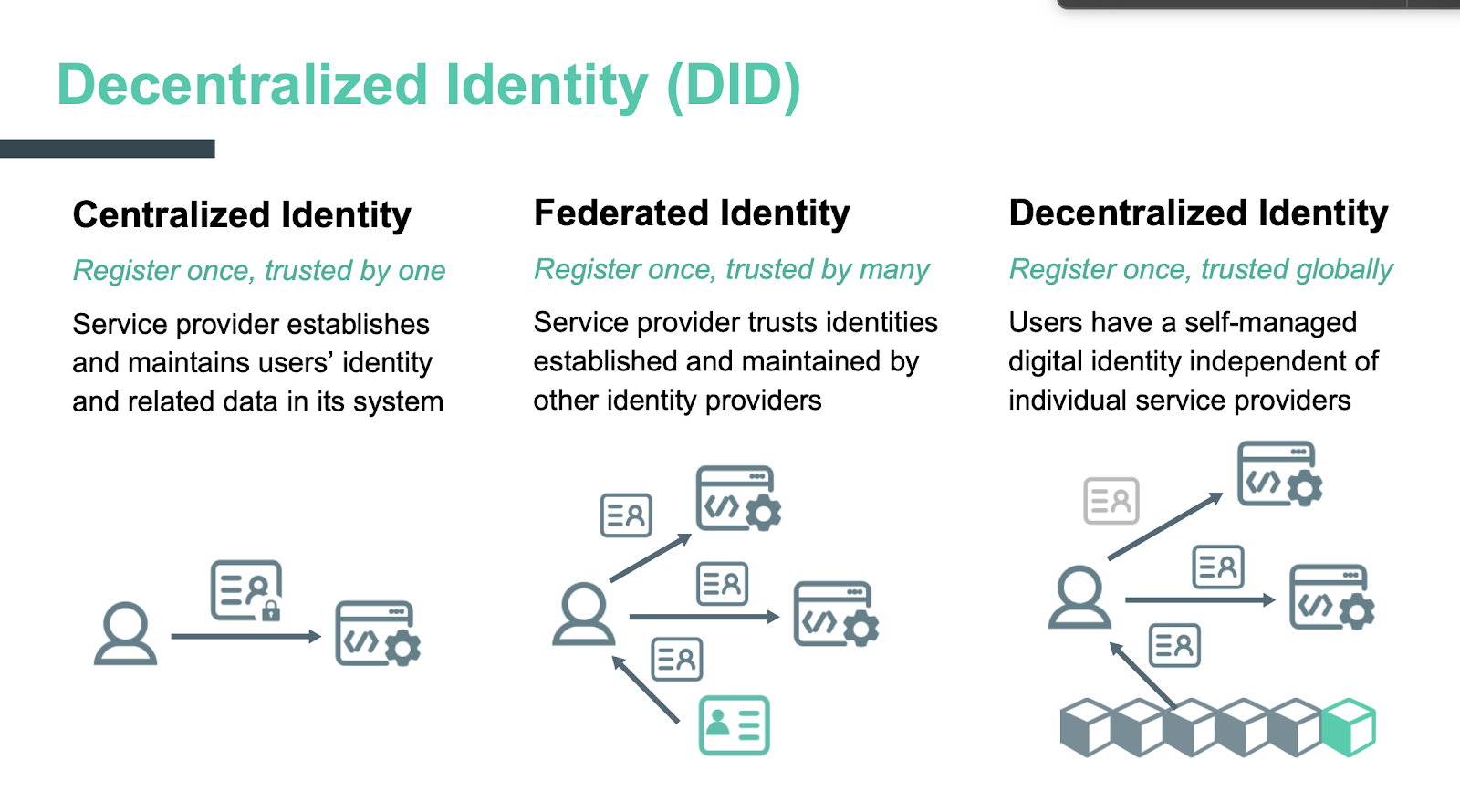 Decentralized Identity (DID) for IoT