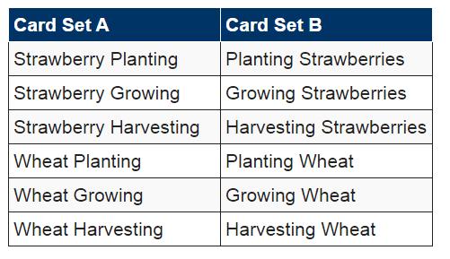 Card Sets - Card Sorting
