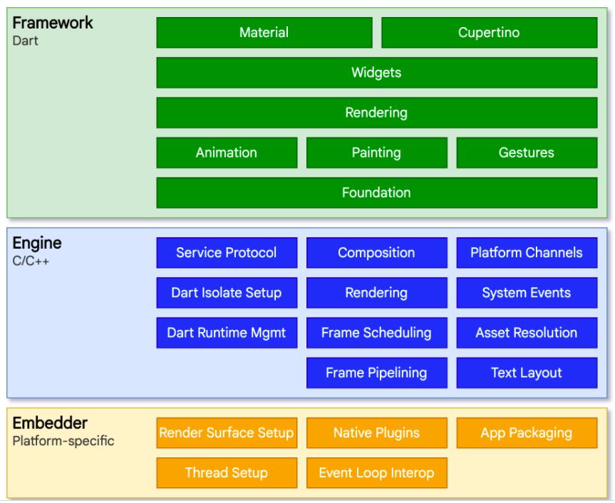 framework working