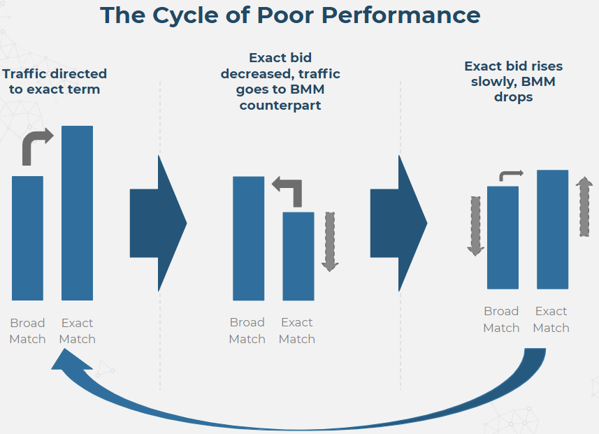 the cycle of poor performance shows traffic directed to exact term, exact bid decreased, traffic goes to BMM counterpart, Exact bid rises slowly, BMM drops