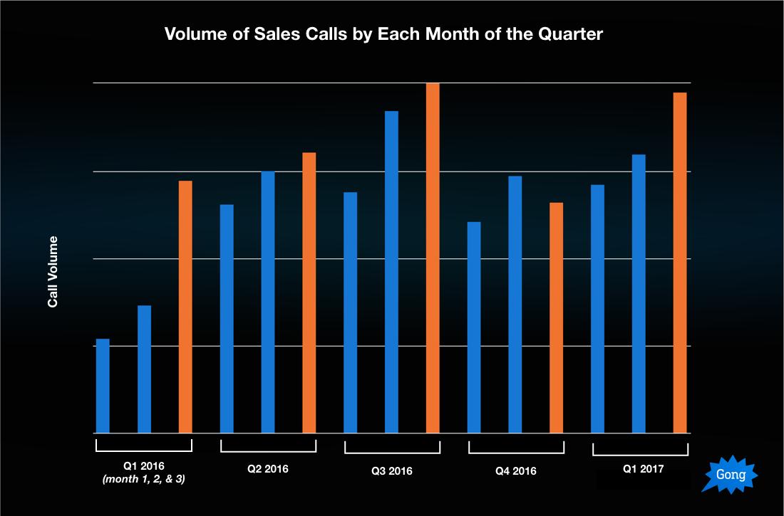 Bad Sales Quarter 1