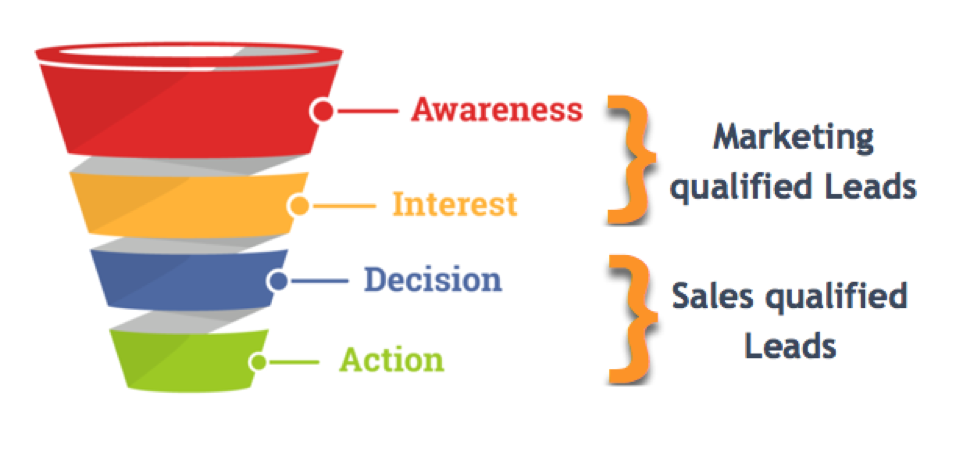 MQL vs SQL - where they fit in the sales funnel