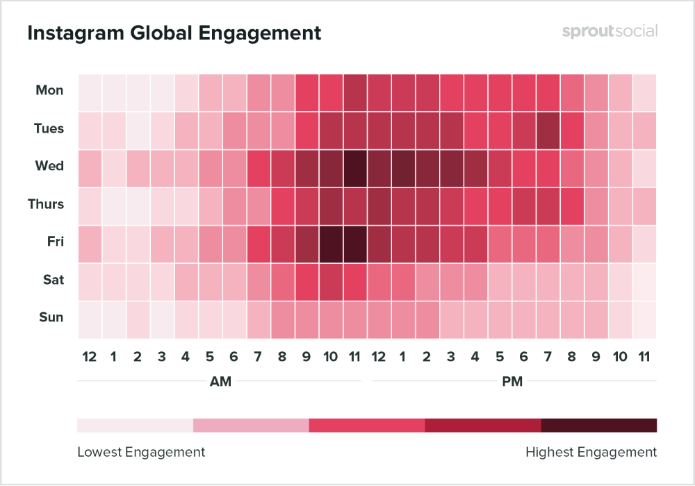 posting times social media engagement