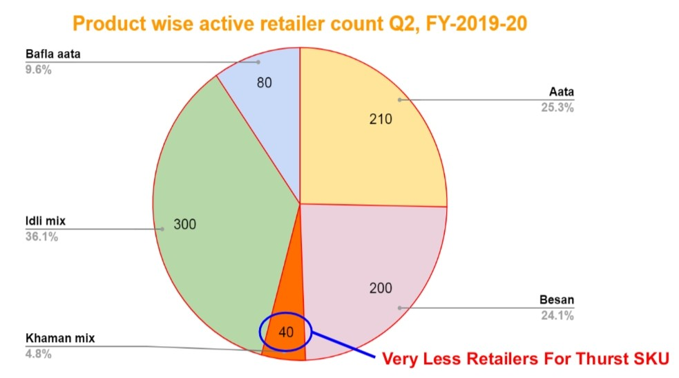 This report indicates active retailer count for different products. Helpful in identifying scope of improvement for required SKU's.