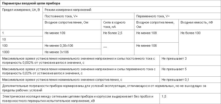 Курсовая работа на тему поверка амперметра 6969