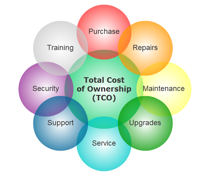 factors that go into total cost of ownership of a crm