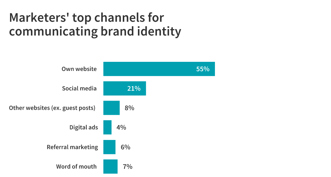 Top Channels for Communicating Brand Identity