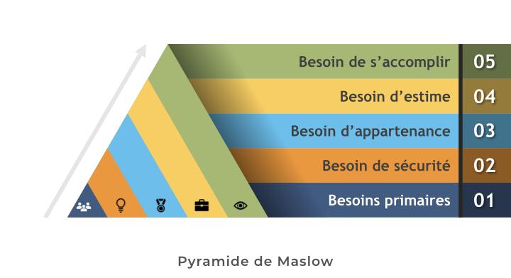 Pyramide de Mashlow