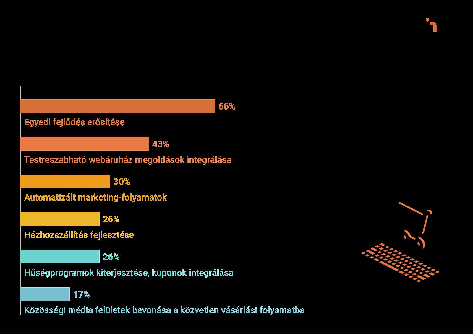 Milyen e-commerce beruházást tervez 2021-ben? - LogiNet Kereskedeő hangulatjelentése alapján