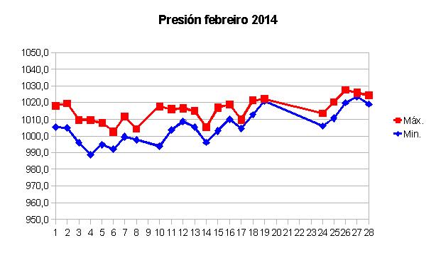 presion febrero 2014.png