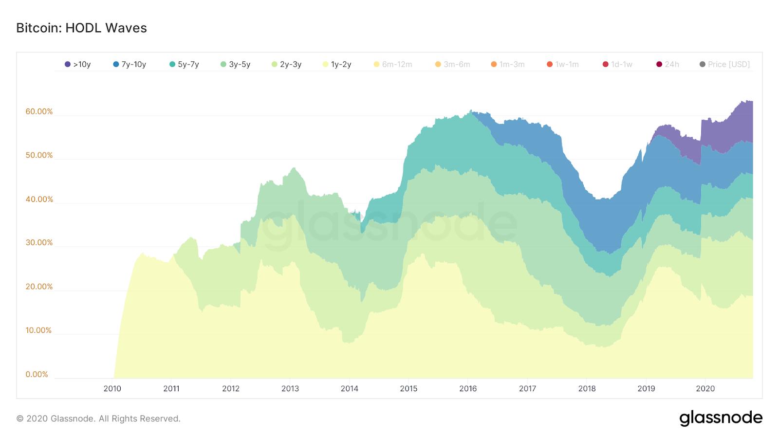 UTXO Analysis – Percentage of 1+ Year Bitcoin Holders