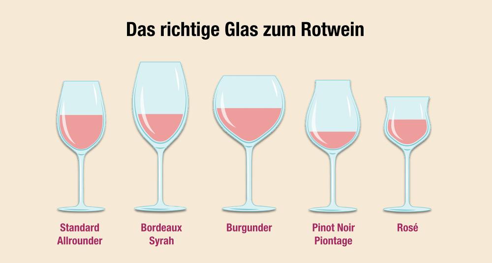 Gläser für Rotwein