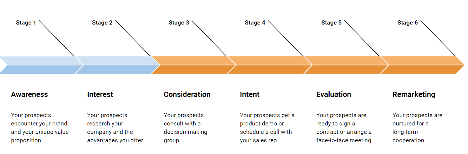 sales-funnel-stages-are-awareness-interest-consideration-intent-evaluation-remarketing