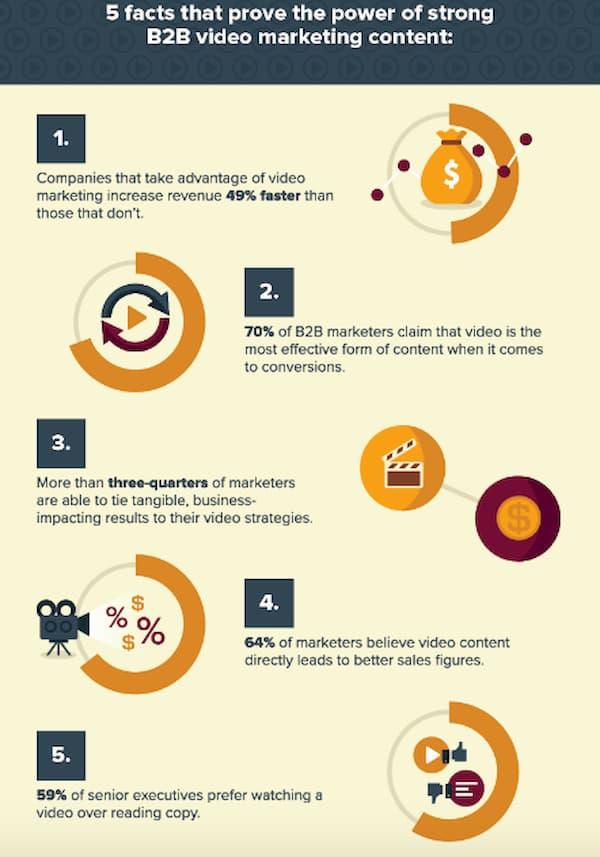 Infographic chứng minh rằng video là một trong những chiến lược tiếp thị nội dung B2B hiệu quả nhất để sử dụng vào năm 2021